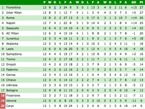 Lig Table by Premier League Table Plus The Standings In Serie A La