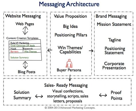 brand messaging template tower data brand messaging update and website rev project