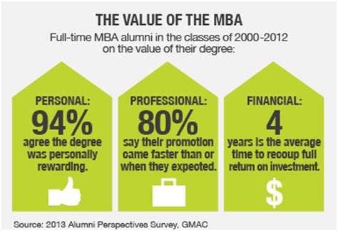 Why Do Go Back For An Mba by Mba Degree Mba Degree Plan