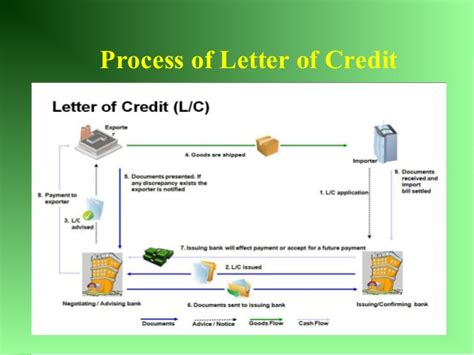 Letter Of Credit Operation General Banking Credit Management And Foreign Exchange Operations Of