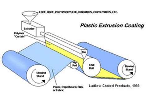 Which Is Better Ethylene Vinyl Acetate Vs Polypropylene - extrusion coating extrusion coating process extrusion