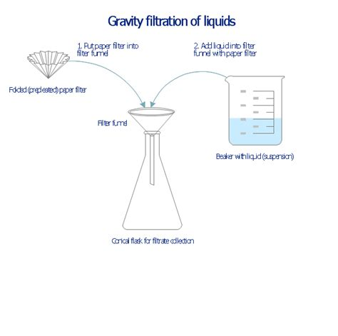 filteration diagram gravity filtration of liquids chemistry symbols and