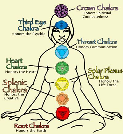 chakra prayer balancing the chakras with the lord s prayer the