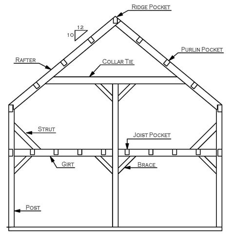 beam plans roof purlin design wood panelized roof subpurlin hanger