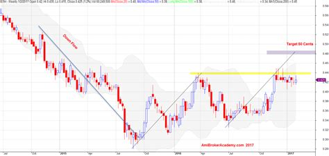 abcd pattern amibroker e5h singapore stock golden agri resources stock analysis