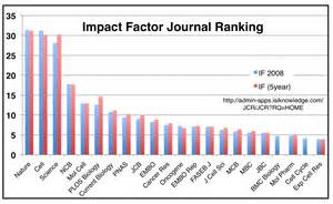 Nature Research Letter Impact Factor Mr Verb Science And Nature Quot Distorting The Scientific Process Quot