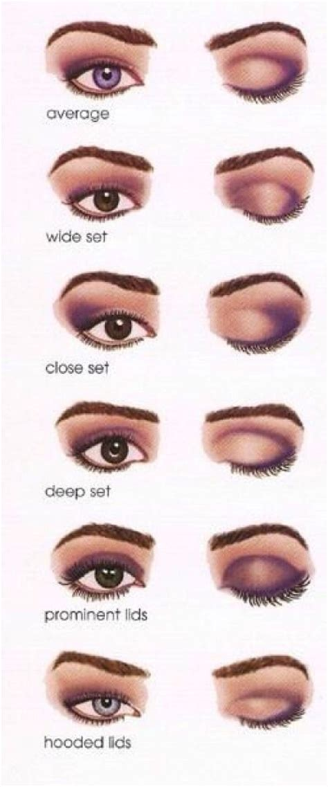 Eyeshadow Application how to apply eyeshadow by eye shape