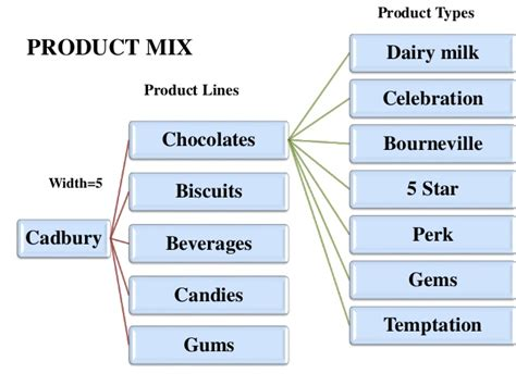 product layout of cadbury dairy milk silk image auto design tech