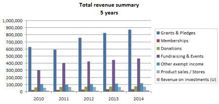 revenue summary chart