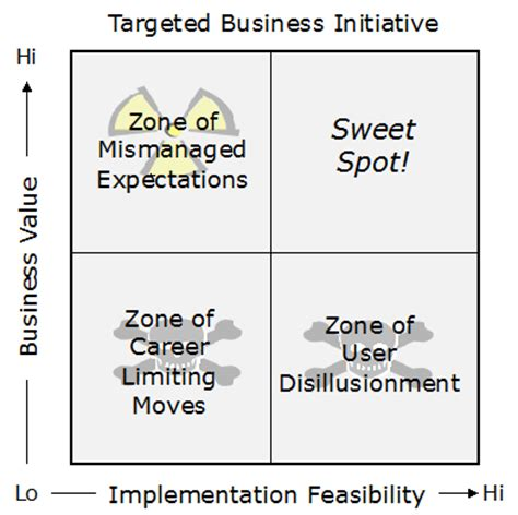 Big Data Mba Book Review by Prioritization Matrix Aligning Business And It On The Big