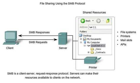 porta smb application layer iso osi protocols functionality