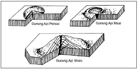 tipe layout dan contohnya geografi materi lithosfer batuan proses tenaga endogen