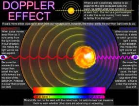 Image result for doppler efect