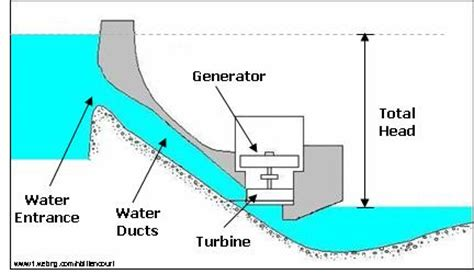 layout of hydro power plant pdf working of hydroelectric power plants tech loud be a