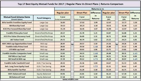 Best Plans by Mutual Fund Direct Plans Vs Regular Plans Returns