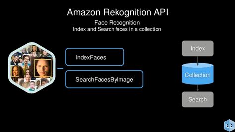 amazon rekognition aws re invent 2016 new launch introducing amazon