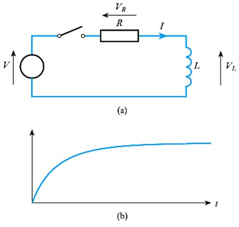 inductor graph current choice questions