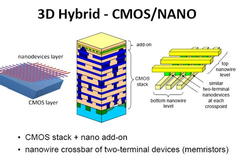 applications of 3d integrated circuits integration architecture and applications of 3d cmos memristor circuits nextbigfuture