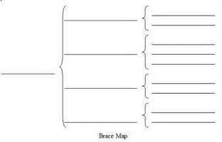 Brace Map Template by Tom S Tantrums Food For Thought Las Locuras Bilingűes