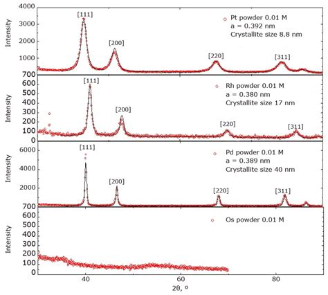 xrd pattern of platinum platinum group metals converted to metal coatings and