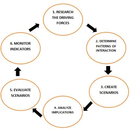 Process Mba Defin by Scenario Planning Definition Marketing Dictionary Mba