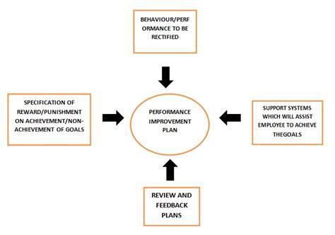 Mba Intern Fleet Strategy Analysis Salary by Performance Improvement Plan Definition Human Resources