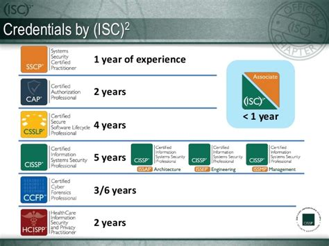 Mba After 4 Years Of Experience by How To Prepare For The Cissp