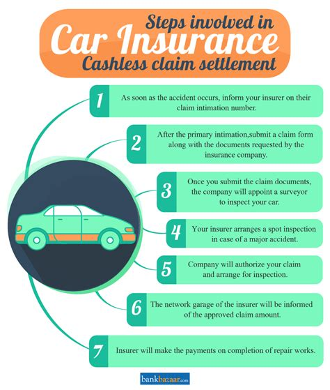 Motor Insurance Policy by Cashless Car Insurance Policy In India