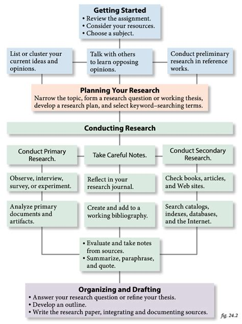 process of writing a research paper teaching research and writing in the college classroom