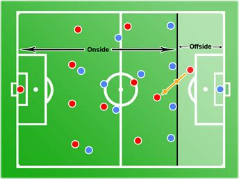 hockey offsides diagram offside rule alexandria soccer association