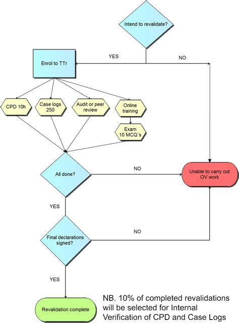 vat flowchart vat flowchart create a flowchart