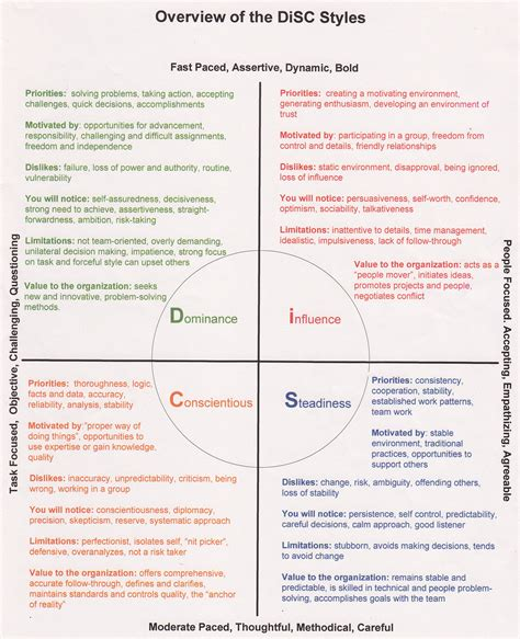 free printable disc questionnaire personality test disc assessment this journey is my own