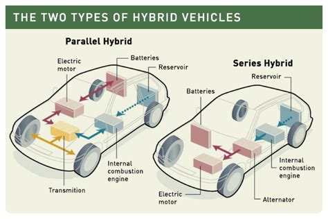 hybrid layout exles the future for gas and hydrogen guzzlers