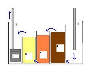 cest la vie aquascape peralatan  membuat aquascape