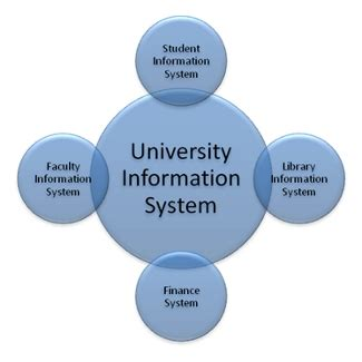 thesis on education management information system opinions on management information systems