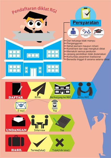 contoh infografis kelas desain belajar desain grafis mudah