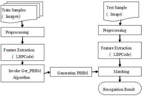 efficient pattern matching algorithm for memory architecture pdf sensors free full text finger vein recognition based