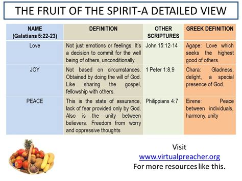9 fruit of the spirit the fruit of the spirit a detailed view ppt