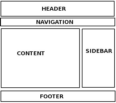 How To Design A Basic Website Template Shibaji Debnath Html Layout Templates