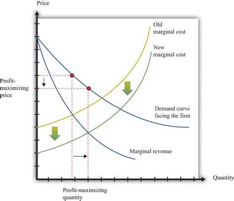 marginal costs growing jobs