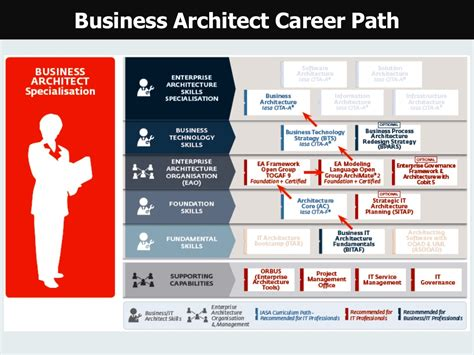 home design career path architecture architecture career path home design