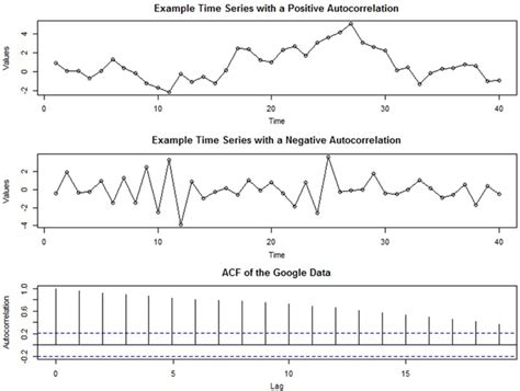 research paper on time series analysis frontiers time series analysis for psychological