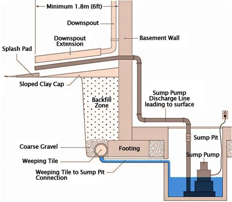 how plumbing works koi pond and waterfall builders