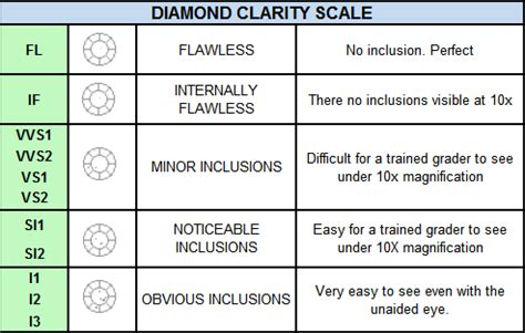 clarity scale questionnaire template