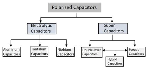 tutorial questions on capacitance basic electronics polarized capacitors