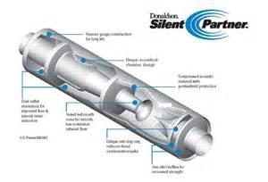 Diesel Exhaust System Design Loud Exhaust 2001 Blazer Blazer Forum Chevy Blazer Forums