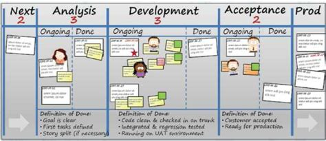 design kanban meaning at what point in the development process should ux come