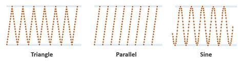triangle pattern scanner point density and point spacing