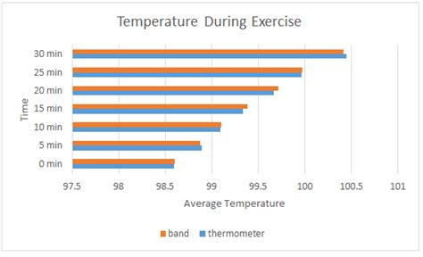 extreme body temperature swings body temperature and exercise movimento pelas serras e