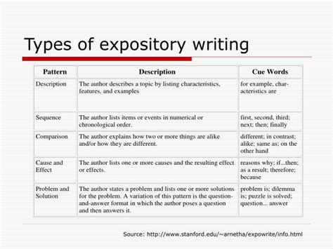 All Types Of Essay by How To Write Expository Essays Botbuzz Co